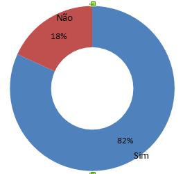 Gráfico 3